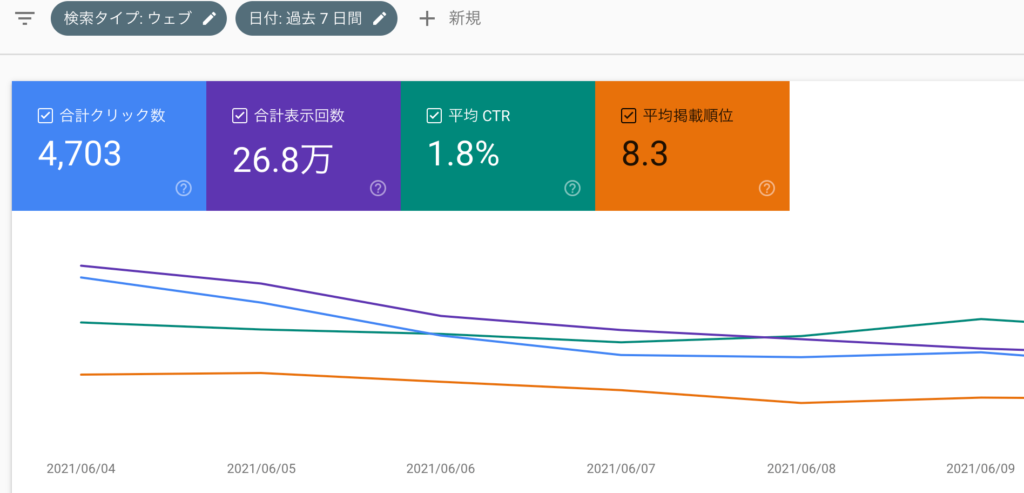 サーチコンソールを使って、ユーザーの検索意図を読み取りアフィCVR率を高める