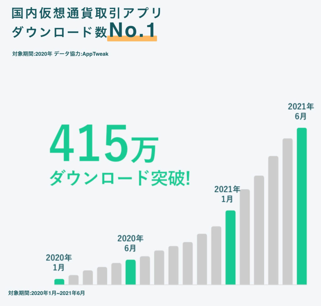 コインチェック:仮想通貨でも国内仮想通貨取引アプリNO.1でダウンロード数